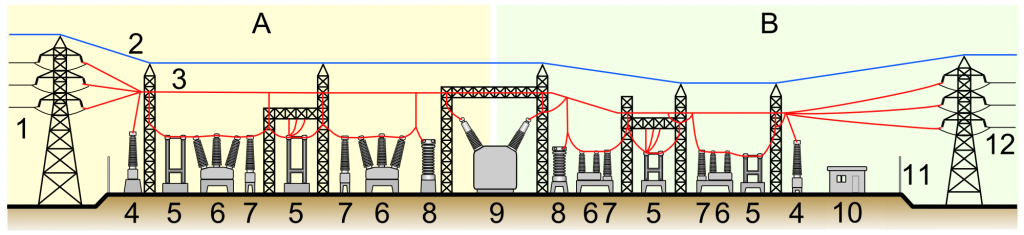 Soil resistivity and Model of electrical substation